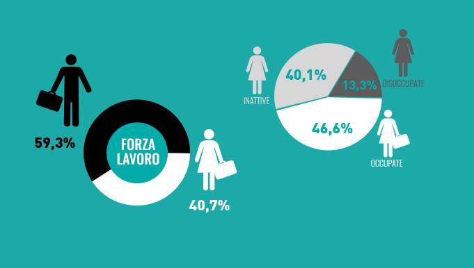 rigenerati_infografiche_percentualeOccupazione